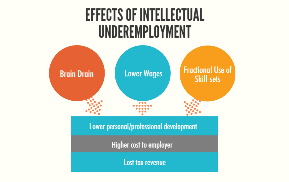 effects of intellectual underemployment