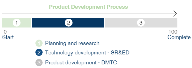 product-development-process-2