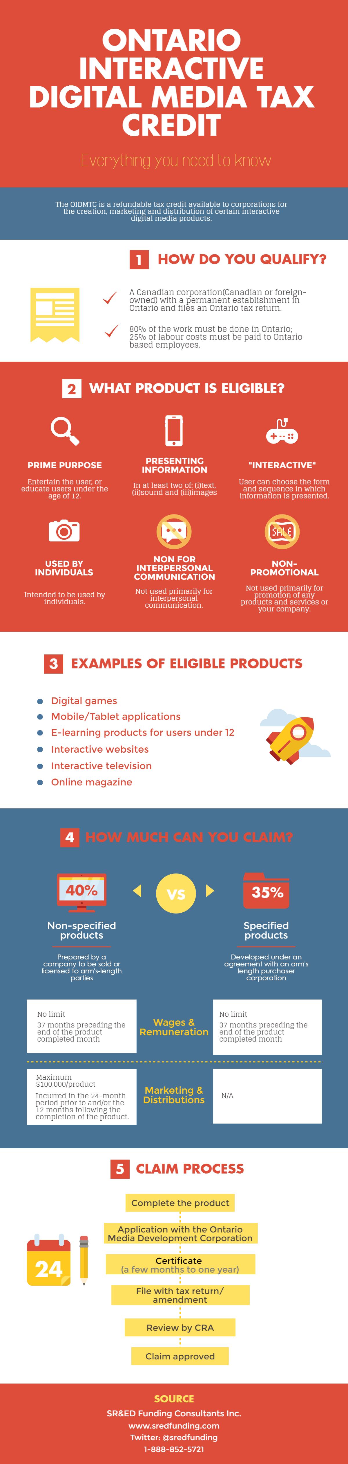 oidmtc-infographic